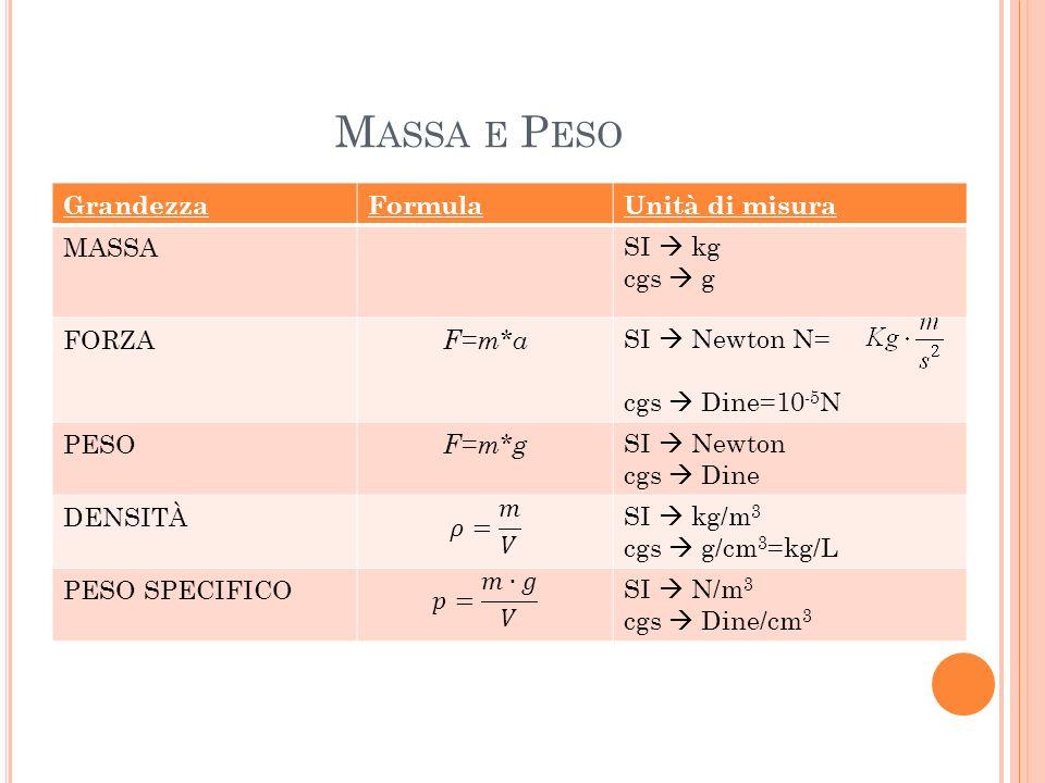 M ASSA E P ESO GrandezzaFormulaUnità di misura MASSASI kg cgs g FORZA F=m*a SI Newton N= cgs Dine=10 -5 N PESO F=m*g SI Newton cgs Dine DENSITÀSI kg/m