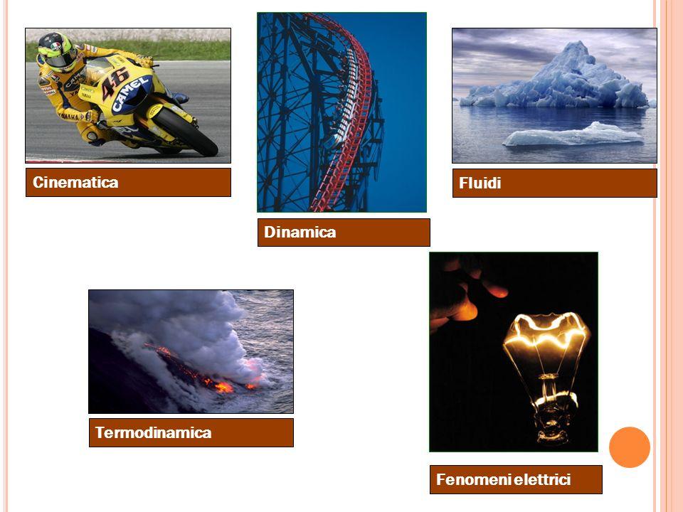 Cinematica Dinamica Fluidi Termodinamica Fenomeni elettrici