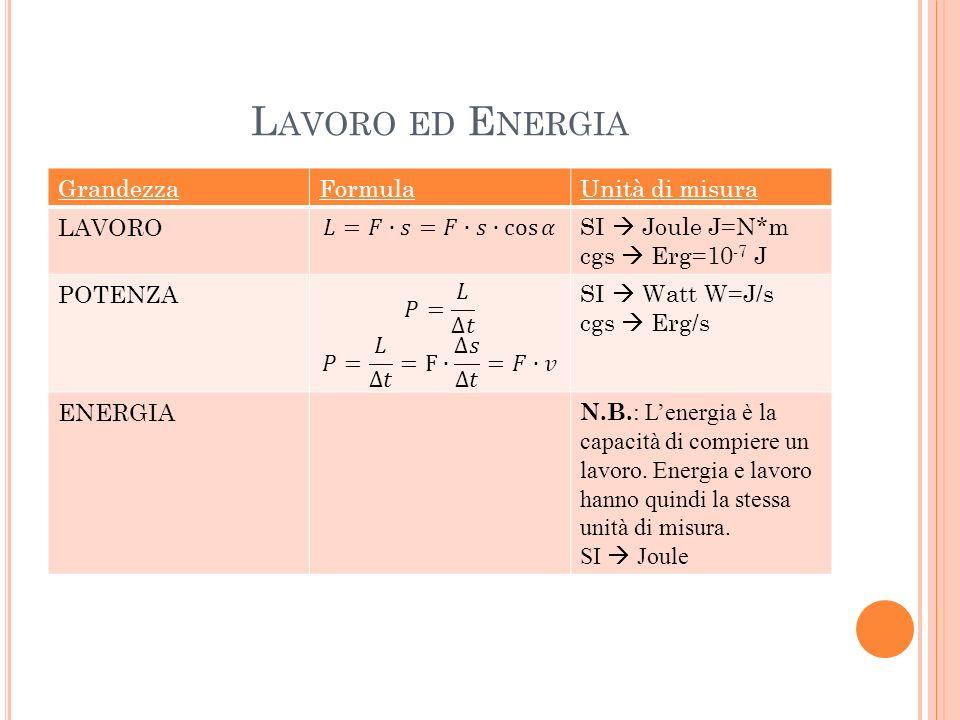 L AVORO ED E NERGIA GrandezzaFormulaUnità di misura LAVOROSI Joule J=N*m cgs Erg=10 -7 J POTENZASI Watt W=J/s cgs Erg/s ENERGIA N.B. : Lenergia è la c