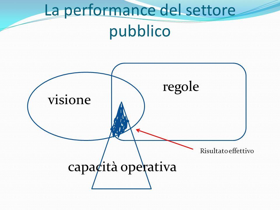 La performance del settore pubblico visione regole capacità operativa Risultato effettivo