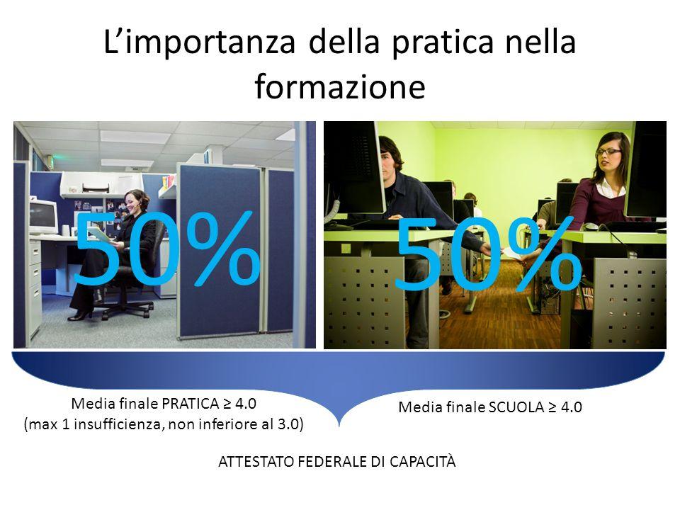 Limportanza della pratica nella formazione 50% Media finale PRATICA 4.0 (max 1 insufficienza, non inferiore al 3.0) Media finale SCUOLA 4.0 ATTESTATO