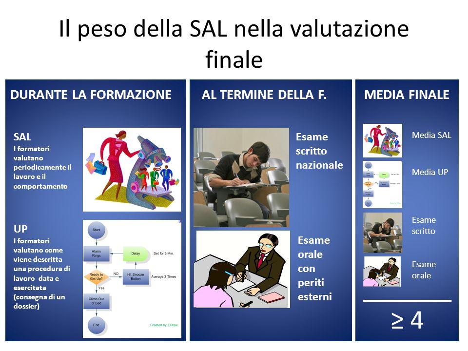 Il peso della SAL nella valutazione finale DURANTE LA FORMAZIONEAL TERMINE DELLA F. SAL I formatori valutano periodicamente il lavoro e il comportamen