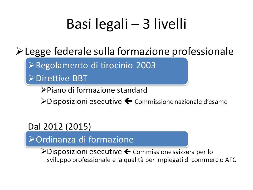 Basi legali – 3 livelli Legge federale sulla formazione professionale Regolamento di tirocinio 2003 Direttive BBT Piano di formazione standard Disposi