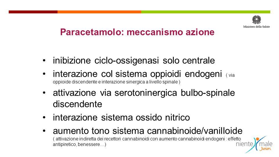 Paracetamolo: meccanismo azione inibizione ciclo-ossigenasi solo centrale interazione col sistema oppioidi endogeni ( via oppioide discendente e interazione sinergica a livello spinale ) attivazione via serotoninergica bulbo-spinale discendente interazione sistema ossido nitrico aumento tono sistema cannabinoide/vanilloide ( attivazione indiretta dei recettori cannabinoidi con aumento cannabinoidi endogeni : effetto antipiretico, benessere....)