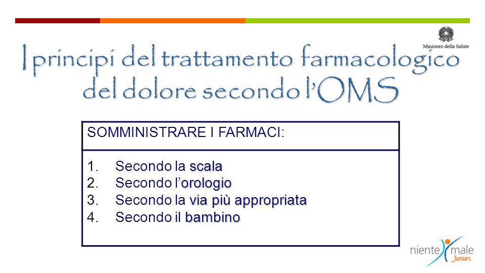 I principi del trattamento farmacologico del dolore secondo lOMS SOMMINISTRARE I FARMACI: scala 1.Secondo la scala orologio 2.Secondo lorologio via più appropriata 3.Secondo la via più appropriata bambino 4.Secondo il bambino