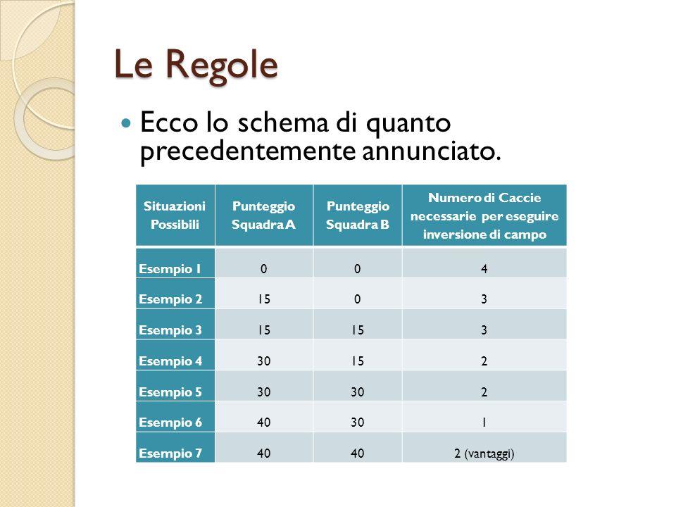 Le Regole Ecco lo schema di quanto precedentemente annunciato. Situazioni Possibili Punteggio Squadra A Punteggio Squadra B Numero di Caccie necessari