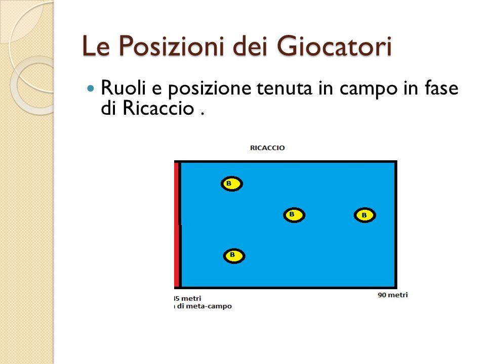 Le Posizioni dei Giocatori Ruoli e posizione tenuta in campo in fase di Ricaccio.