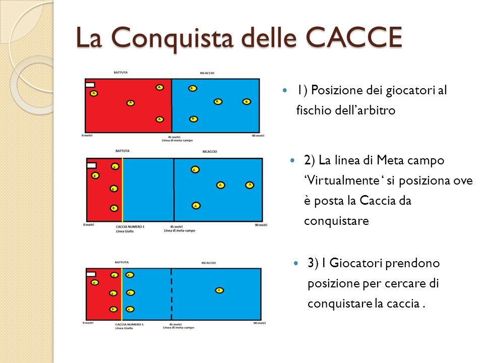 La Conquista delle CACCE 1) Posizione dei giocatori al fischio dellarbitro 2) La linea di Meta campo Virtualmente si posiziona ove è posta la Caccia d