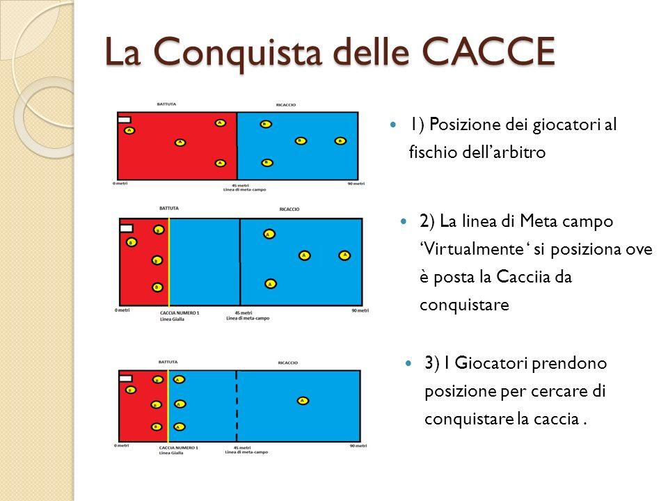 La Conquista delle CACCE 1) Posizione dei giocatori al fischio dellarbitro 2) La linea di Meta campo Virtualmente si posiziona ove è posta la Cacciia