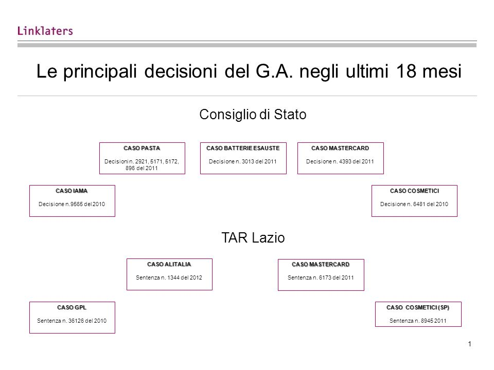 1 Le principali decisioni del G.A.