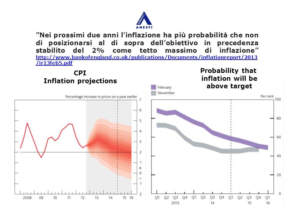 Probability that inflation will be above target CPI Inflation projections Nei prossimi due anni linflazione ha più probabilità che non di posizionarsi al di sopra dellobiettivo in precedenza stabilito del 2% come tetto massimo di inflazione http://www.bankofengland.co.uk/publications/Documents/inflationreport/2013 /ir13feb5.pdf http://www.bankofengland.co.uk/publications/Documents/inflationreport/2013 /ir13feb5.pdf
