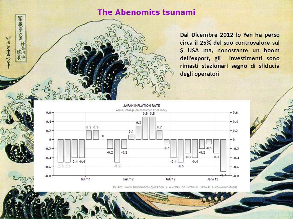 The Abenomics tsunami Dal Dicembre 2012 lo Yen ha perso circa il 25% del suo controvalore sul $ USA ma, nonostante un boom dellexport, gli investimenti sono rimasti stazionari segno di sfiducia degli operatori