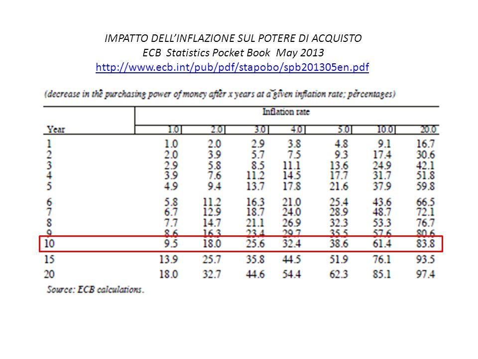 IMPATTO DELLINFLAZIONE SUL POTERE DI ACQUISTO ECB Statistics Pocket Book May 2013 http://www.ecb.int/pub/pdf/stapobo/spb201305en.pdf