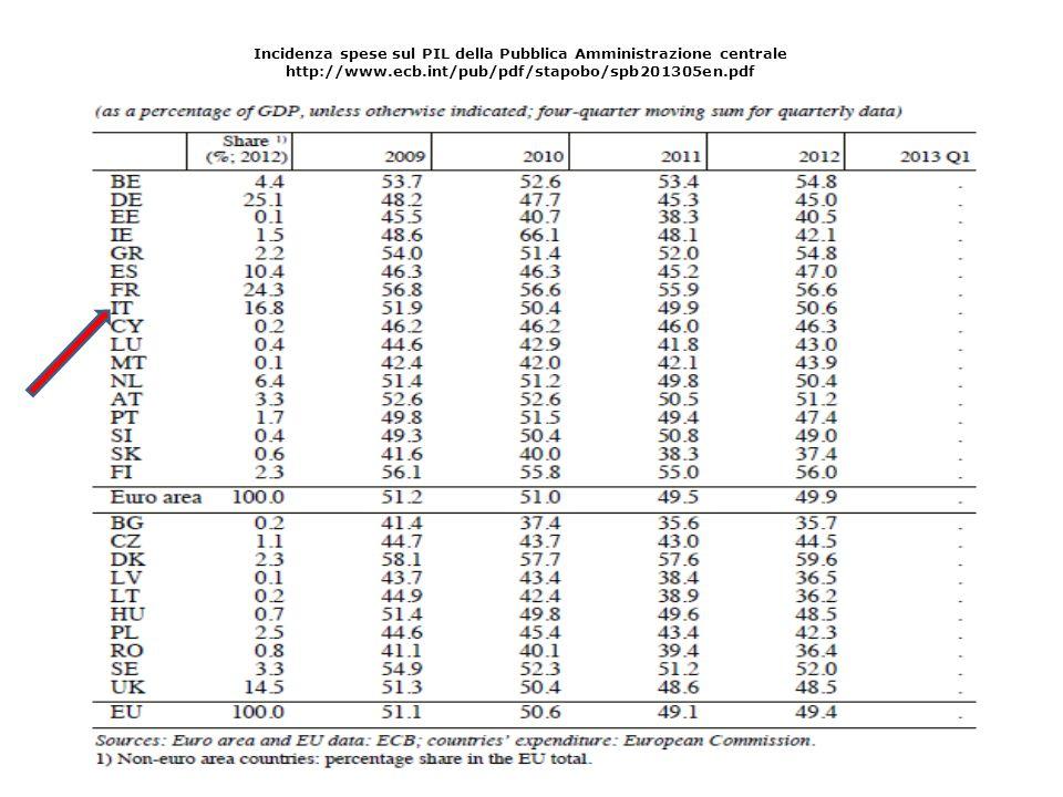 Incidenza spese sul PIL della Pubblica Amministrazione centrale http://www.ecb.int/pub/pdf/stapobo/spb201305en.pdf