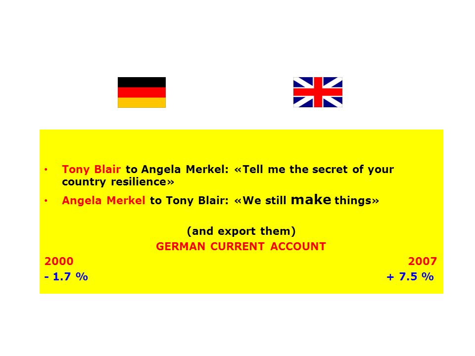 Tony Blair to Angela Merkel: «Tell me the secret of your country resilience» Angela Merkel to Tony Blair: «We still make things» (and export them) GERMAN CURRENT ACCOUNT % %