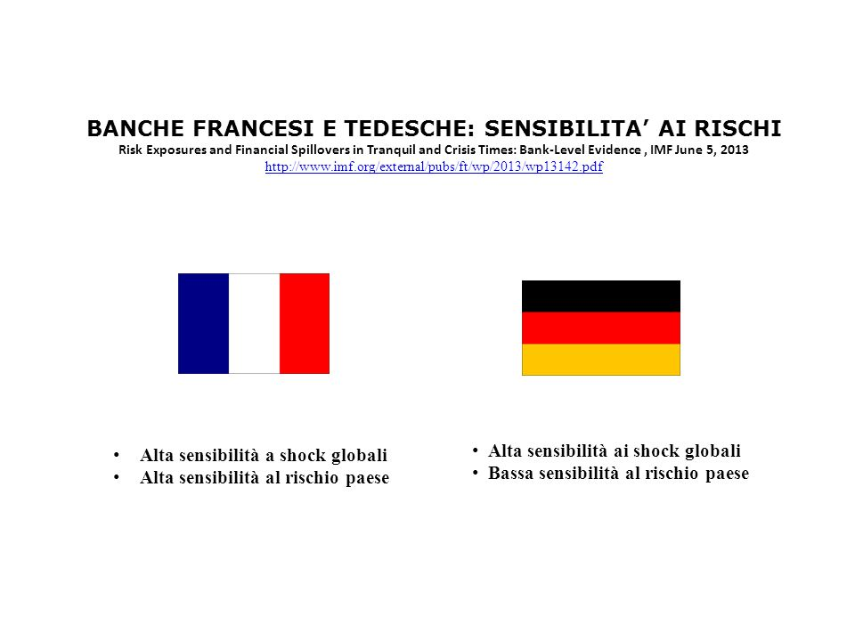 BANCHE FRANCESI E TEDESCHE: SENSIBILITA AI RISCHI Risk Exposures and Financial Spillovers in Tranquil and Crisis Times: Bank-Level Evidence, IMF June 5, 2013 http://www.imf.org/external/pubs/ft/wp/2013/wp13142.pdf Alta sensibilità a shock globali Alta sensibilità al rischio paese Alta sensibilità ai shock globali Bassa sensibilità al rischio paese