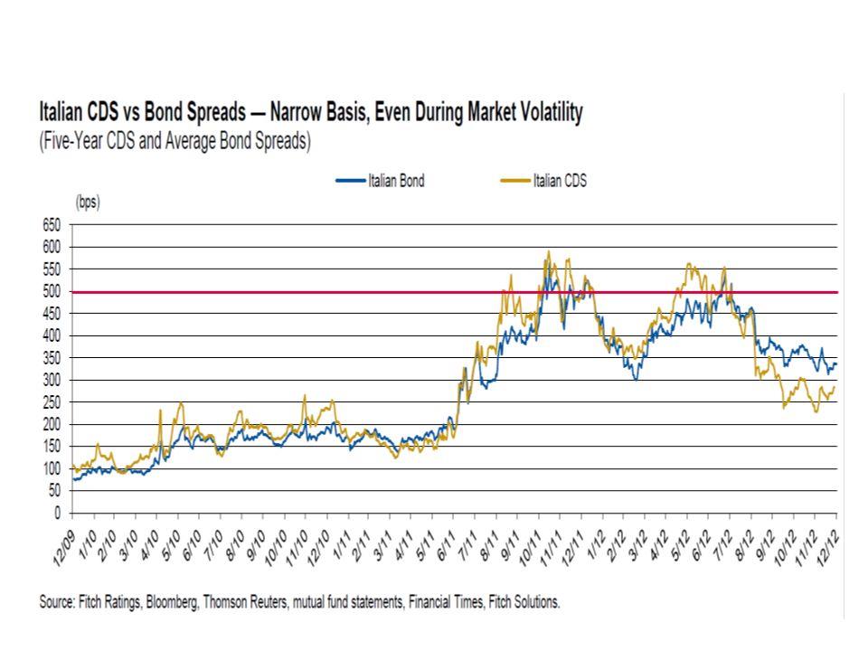 Il dato che più di altri è indicativo della propensione / non propensione a concedere credito alle imprese da parte delle banche è il tasso con cui vengono remunerati i depositi delle banche commerciali presso BCE (la liquidità forzosamente a riposo per metterla al riparo dei rischi).