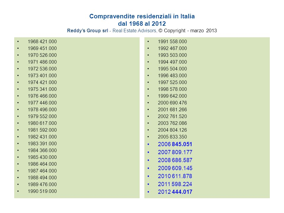 Compravendite residenziali in Italia dal 1968 al 2012 Reddys Group srl - Real Estate Advisors, © Copyright - marzo
