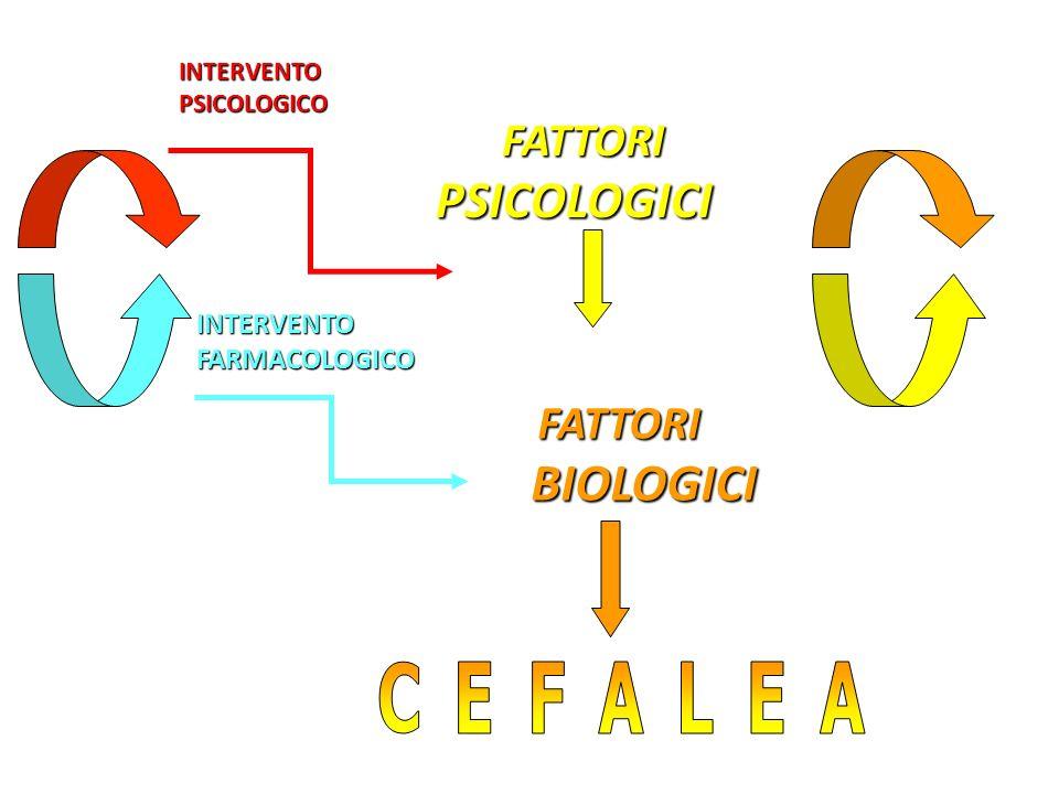 FATTORI FATTORI BIOLOGICI BIOLOGICI FATTORI FATTORIPSICOLOGICI INTERVENTOFARMACOLOGICO INTERVENTOPSICOLOGICO
