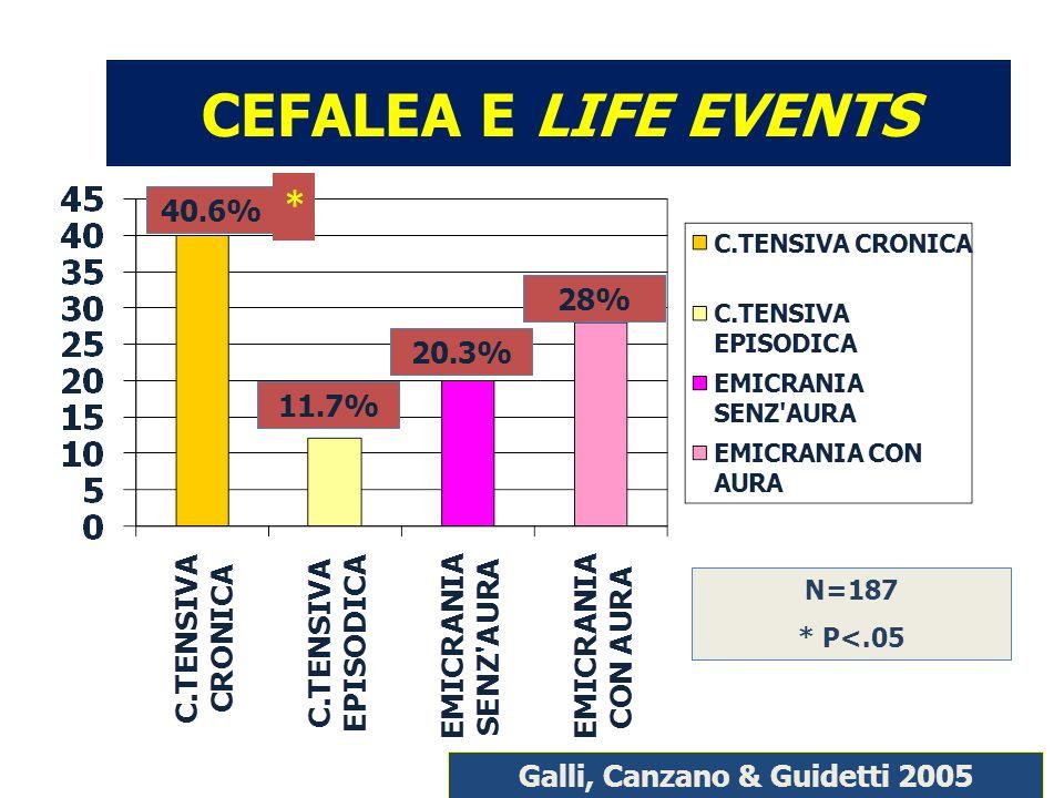 CEFALEA E LIFE EVENTS 40.6% 11.7% 20.3% 28% N=187 * P<.05 * Galli, Canzano & Guidetti 2005