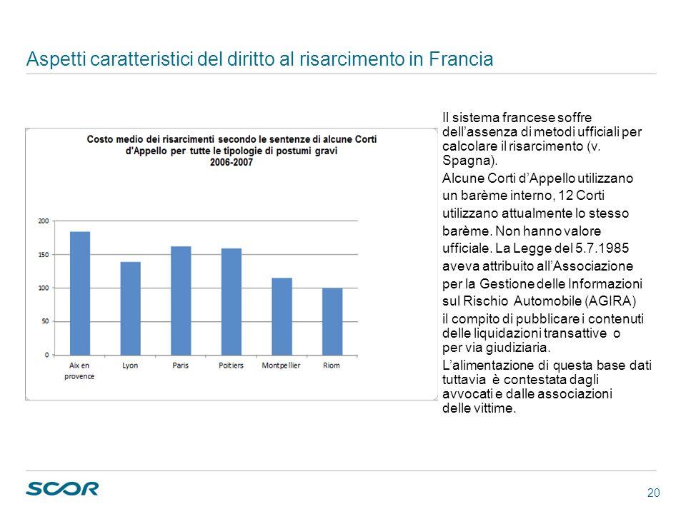 20 Aspetti caratteristici del diritto al risarcimento in Francia Il sistema francese soffre dellassenza di metodi ufficiali per calcolare il risarcime