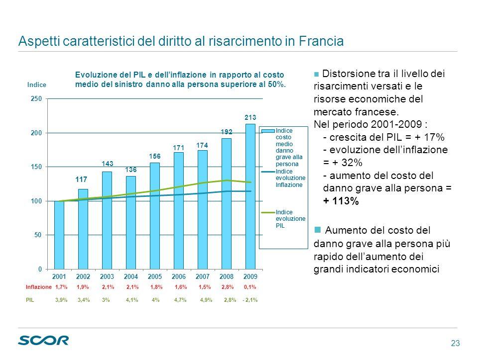 23 Aspetti caratteristici del diritto al risarcimento in Francia Distorsione tra il livello dei risarcimenti versati e le risorse economiche del merca