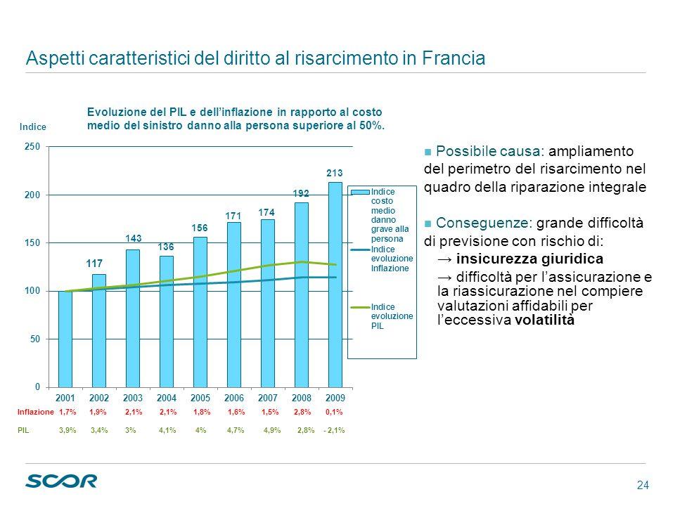 24 Aspetti caratteristici del diritto al risarcimento in Francia Possibile causa: ampliamento del perimetro del risarcimento nel quadro della riparazi