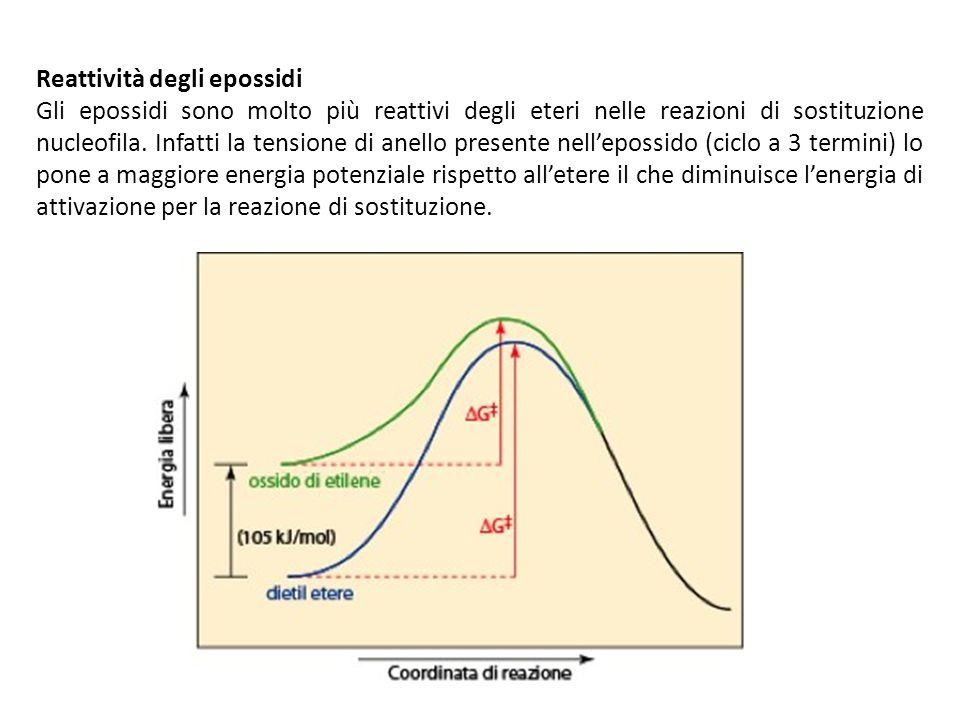 Reattività degli epossidi Gli epossidi sono molto più reattivi degli eteri nelle reazioni di sostituzione nucleofila. Infatti la tensione di anello pr