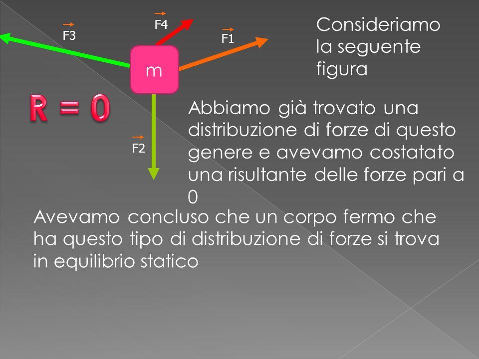 F1 F2 F3 F4 Consideriamo la seguente figura m Abbiamo già trovato una distribuzione di forze di questo genere e avevamo costatato una risultante delle