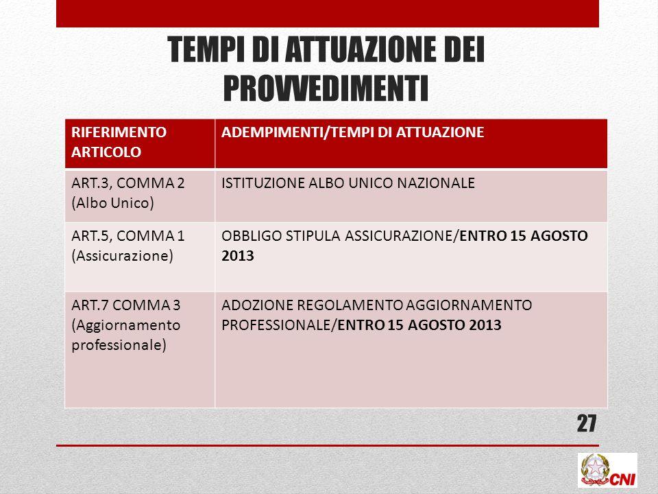 TEMPI DI ATTUAZIONE DEI PROVVEDIMENTI RIFERIMENTO ARTICOLO ADEMPIMENTI/TEMPI DI ATTUAZIONE ART.3, COMMA 2 (Albo Unico) ISTITUZIONE ALBO UNICO NAZIONAL
