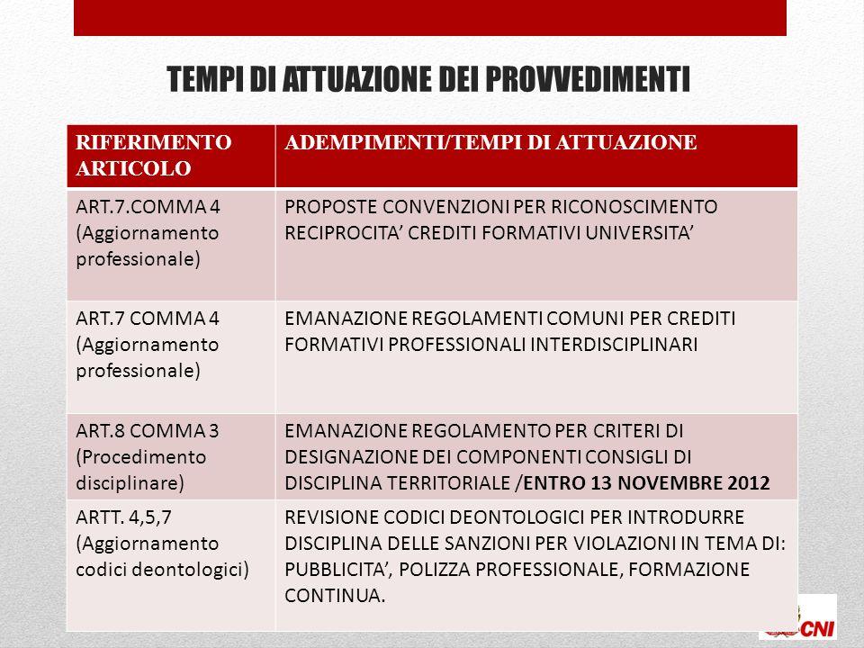 TEMPI DI ATTUAZIONE DEI PROVVEDIMENTI 28 RIFERIMENTO ARTICOLO ADEMPIMENTI/TEMPI DI ATTUAZIONE ART.7.COMMA 4 (Aggiornamento professionale) PROPOSTE CON