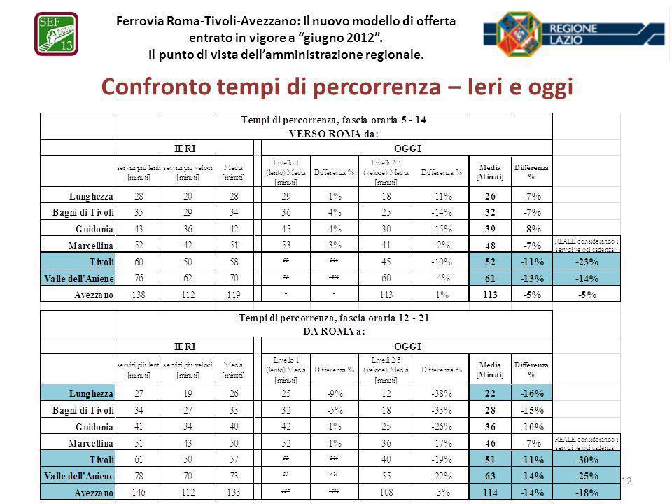 Ferrovia Roma-Tivoli-Avezzano: Il nuovo modello di offerta entrato in vigore a giugno 2012. Il punto di vista dellamministrazione regionale. Confronto