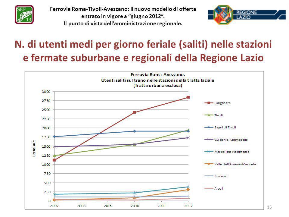 Ferrovia Roma-Tivoli-Avezzano: Il nuovo modello di offerta entrato in vigore a giugno 2012. Il punto di vista dellamministrazione regionale. N. di ute