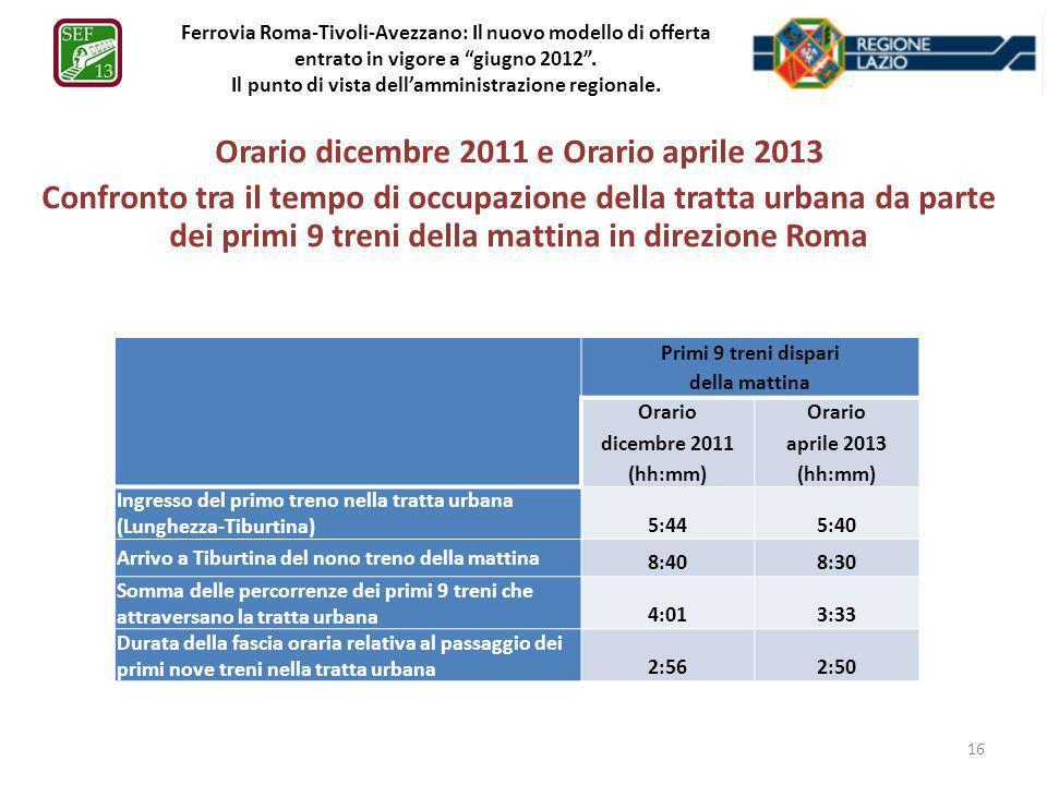 Ferrovia Roma-Tivoli-Avezzano: Il nuovo modello di offerta entrato in vigore a giugno 2012. Il punto di vista dellamministrazione regionale. Orario di