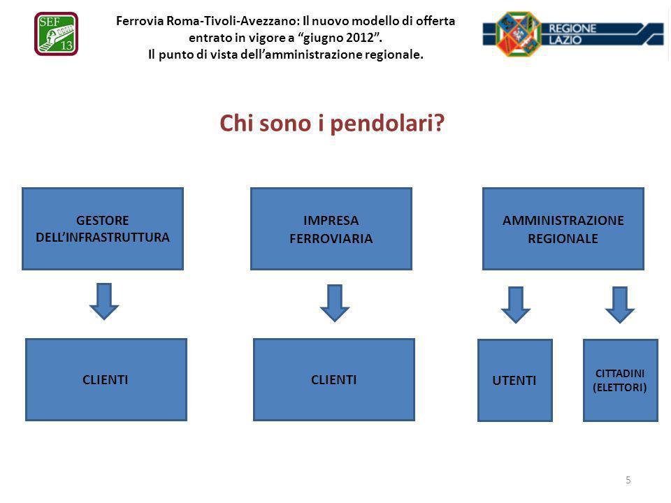 Ferrovia Roma-Tivoli-Avezzano: Il nuovo modello di offerta entrato in vigore a giugno 2012. Il punto di vista dellamministrazione regionale. Chi sono