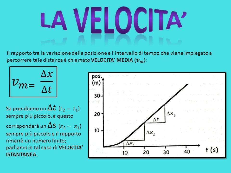 Il moto del proiettile è un moto piano dato dalla composizione di due moti differenti: uno, lungo un asse (quello parallelo alla Terra), rettilineo uniforme, laltro, lungo lasse perpendicolare (la direzione dellaccelerazione gravitazionale), uniformemente accelerato.