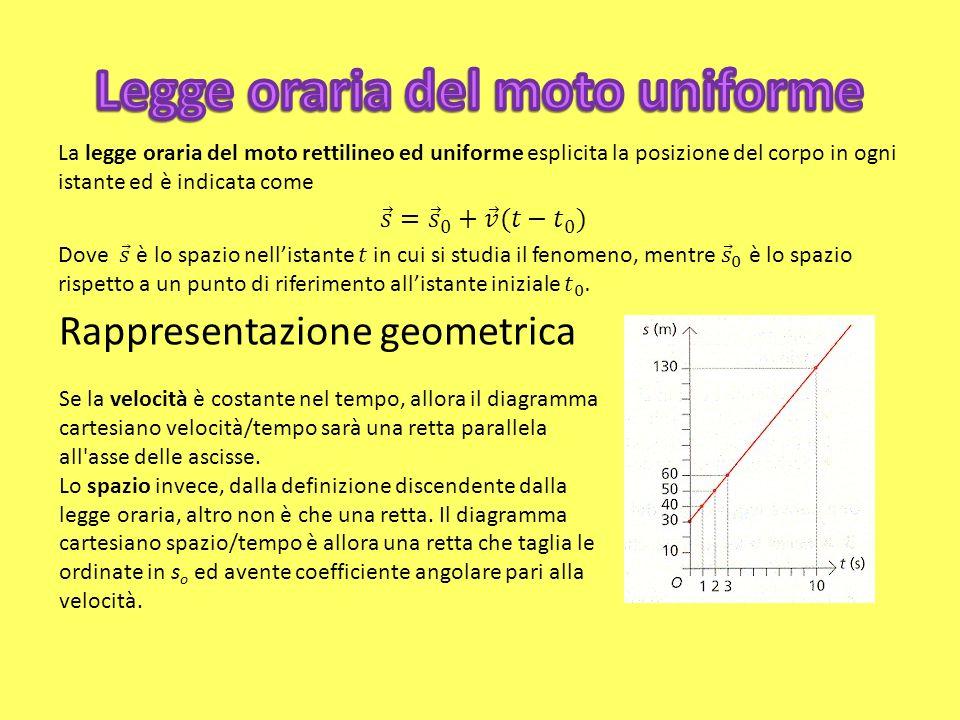 Rappresentazione geometrica Se la velocità è costante nel tempo, allora il diagramma cartesiano velocità/tempo sarà una retta parallela all asse delle ascisse.