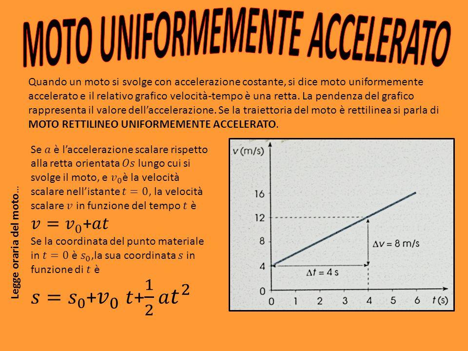 Quando un moto si svolge con accelerazione costante, si dice moto uniformemente accelerato e il relativo grafico velocità-tempo è una retta.