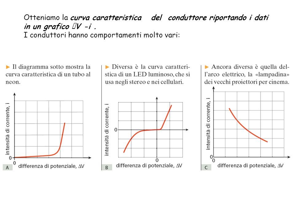 Otteniamo la curva caratteristica del conduttore riportando i dati in un grafico V -i. I conduttori hanno comportamenti molto vari: