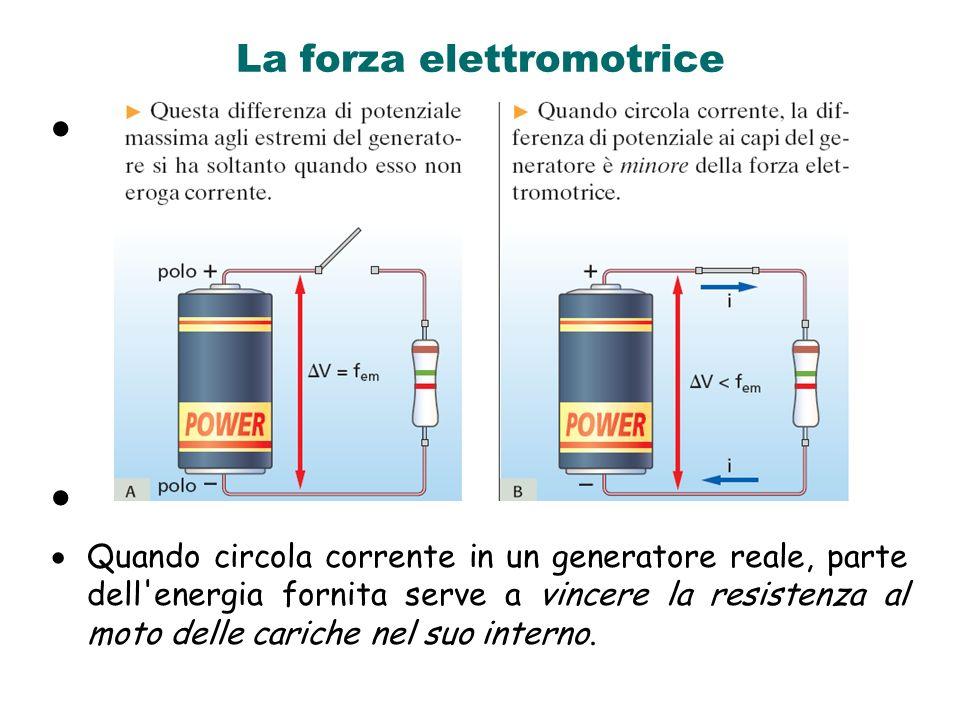 La forza elettromotrice Quando circola corrente in un generatore reale, parte dell'energia fornita serve a vincere la resistenza al moto delle cariche