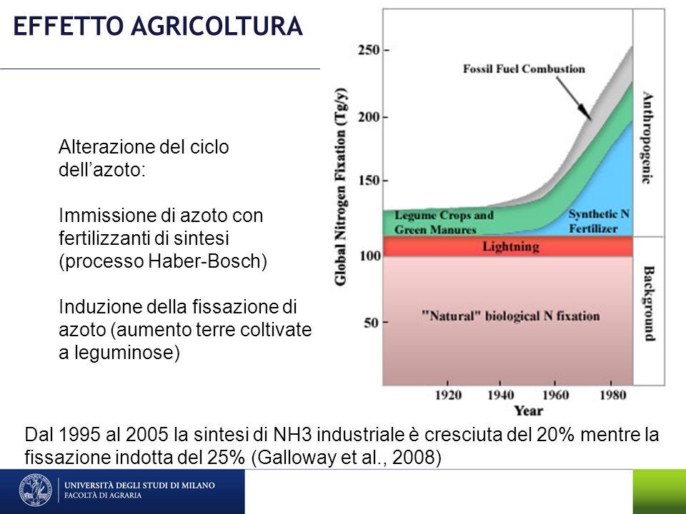Alterazione del ciclo dellazoto: Immissione di azoto con fertilizzanti di sintesi (processo Haber-Bosch) Induzione della fissazione di azoto (aumento