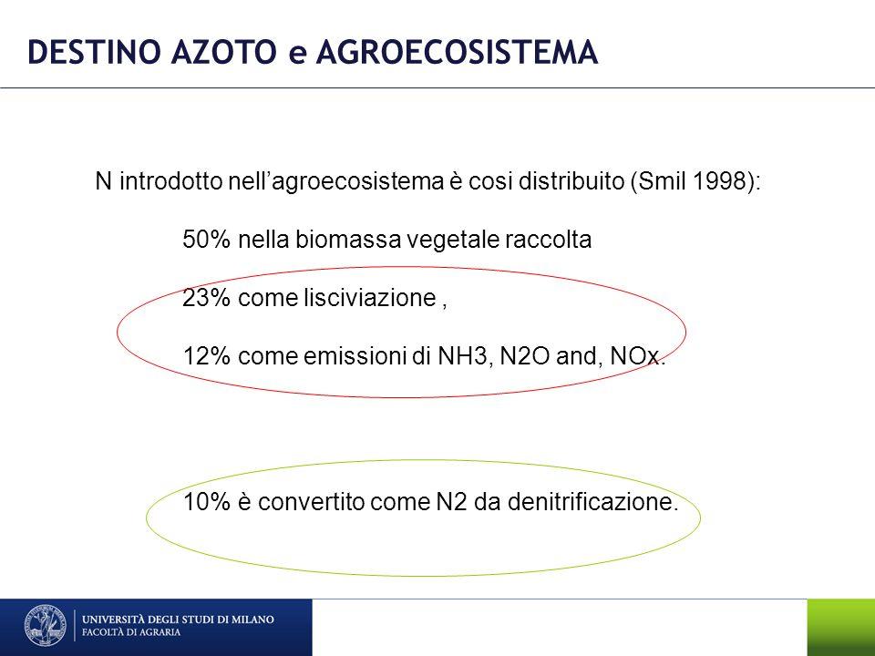 DESTINO AZOTO e AGROECOSISTEMA N introdotto nellagroecosistema è cosi distribuito (Smil 1998): 50% nella biomassa vegetale raccolta 23% come lisciviaz