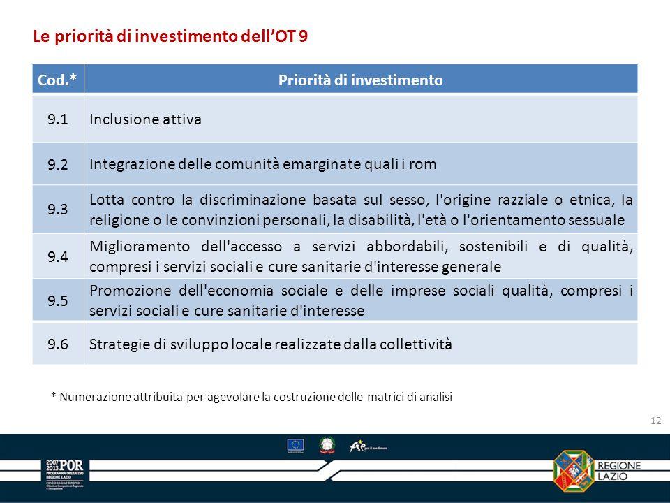 Cod.*Priorità di investimento 9.1Inclusione attiva 9.2Integrazione delle comunità emarginate quali i rom 9.3 Lotta contro la discriminazione basata su
