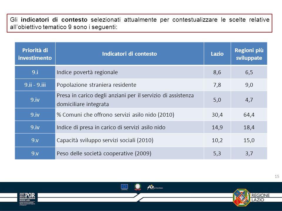 Gli indicatori di contesto selezionati attualmente per contestualizzare le scelte relative allobiettivo tematico 9 sono i seguenti: Priorità di invest
