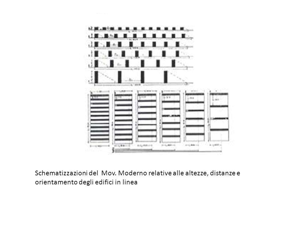 Schematizzazioni del Mov.