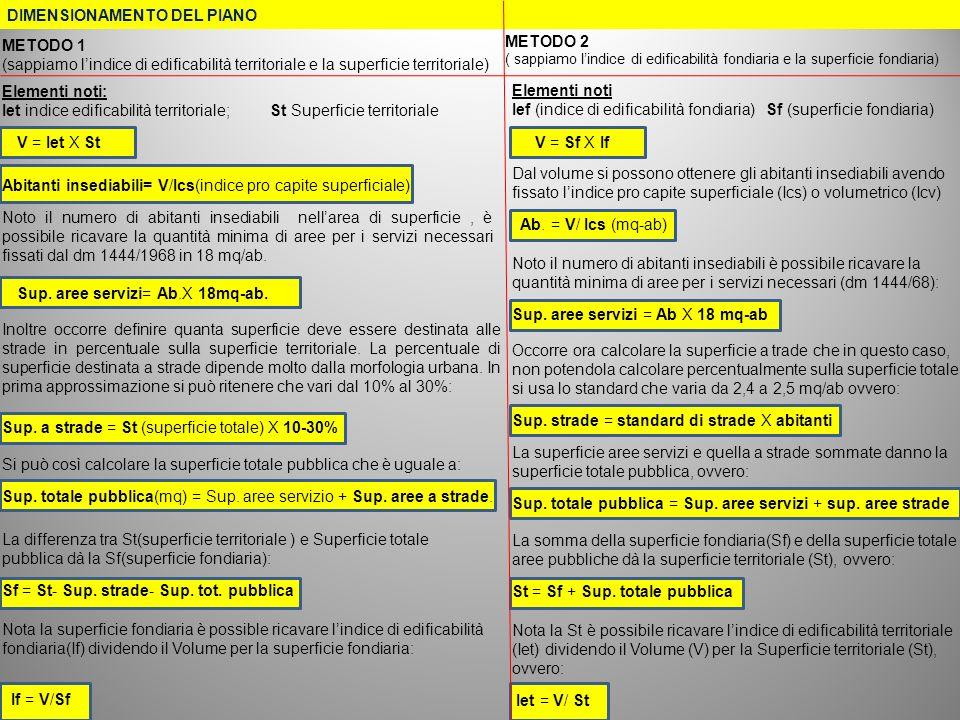 DIMENSIONAMENTO DEL PIANO METODO 2 ( sappiamo lindice di edificabilità fondiaria e la superficie fondiaria) Elementi noti Ief (indice di edificabilità