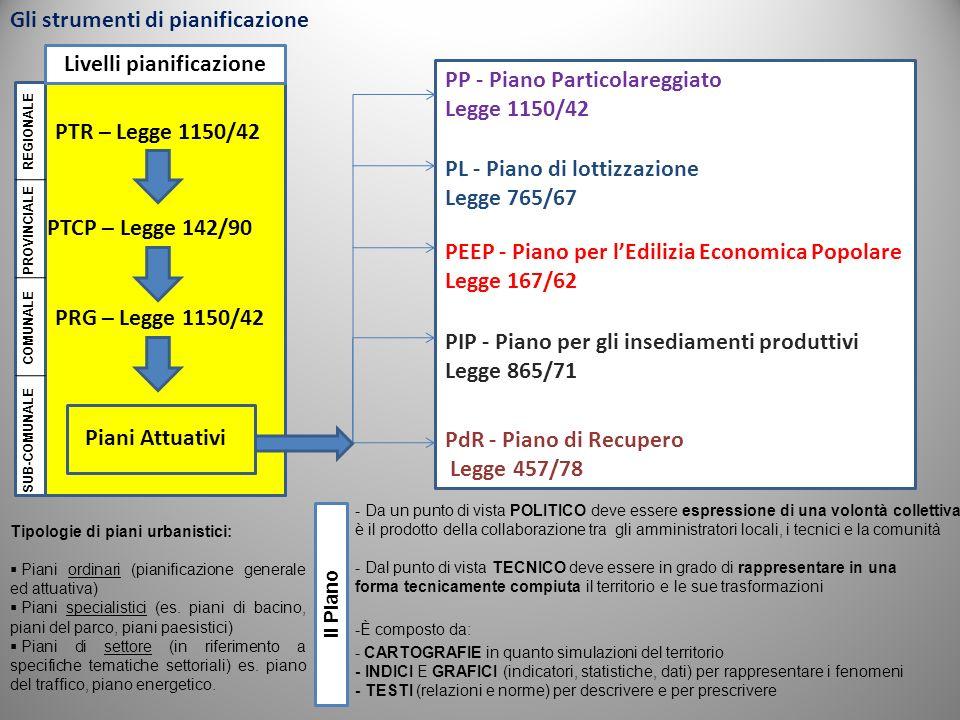 Livelli pianificazione PTR – Legge 1150/42 PTCP – Legge 142/90 PRG – Legge 1150/42 Piani Attuativi PP - Piano Particolareggiato Legge 1150/42 PL - Pia