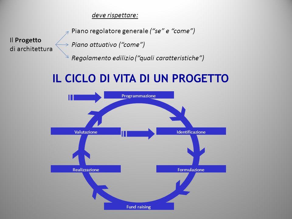 deve rispettare: Il Progetto di architettura Piano regolatore generale (se e come) Piano attuativo (come) Regolamento edilizio (quali caratteristiche)
