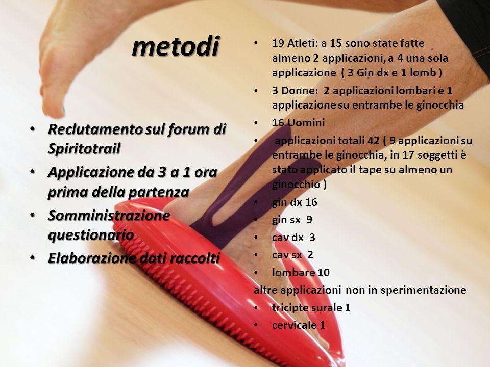 metodi Reclutamento sul forum di Spiritotrail Reclutamento sul forum di Spiritotrail Applicazione da 3 a 1 ora prima della partenza Applicazione da 3