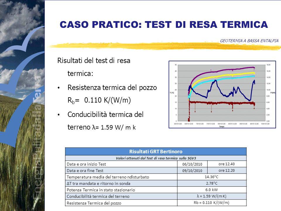 CASO PRATICO: TEST DI RESA TERMICA GEOTERMIA A BASSA ENTALPIA Risultati del test di resa termica: Resistenza termica del pozzo R b = 0.110 K/(W/m) Conducibilità termica del terreno λ= 1.59 W/ m k Risultati GRT Bertinoro Valori ottenuti dal Test di resa termica sulla SGV3 Data e ora inizio Test 06/10/2010 ore 12.40 Data e ora fine Test 09/10/2010 ore 12.20 Temperatura media del terreno ndisturbato 14.36°C T tra mandata e ritorno in sonda 2.78°C Potenza Termica in stato stazionario 6.0 kW Conducibilità termica del terreno λ = 1.59 W/(m K) Resistenza Termica del pozzo Rb = 0.110 K/(W/m)